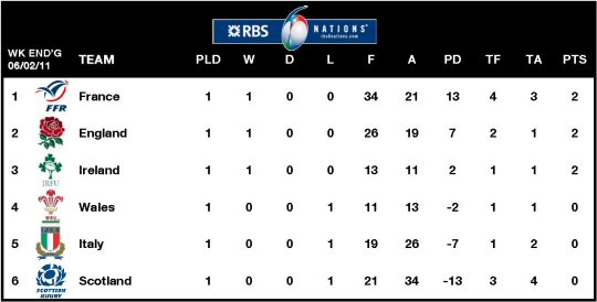 RBS 6 Nations Table Week 1