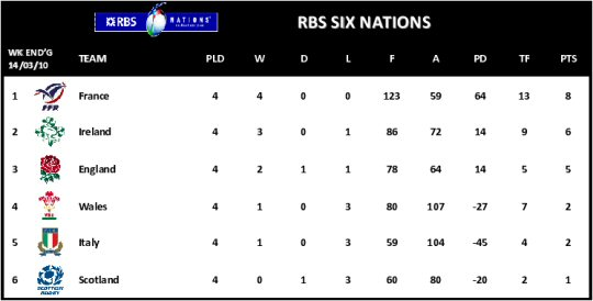 6 Nations Table