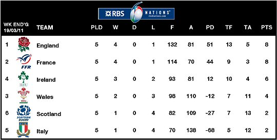 RBS 6 Nations Table Week 5