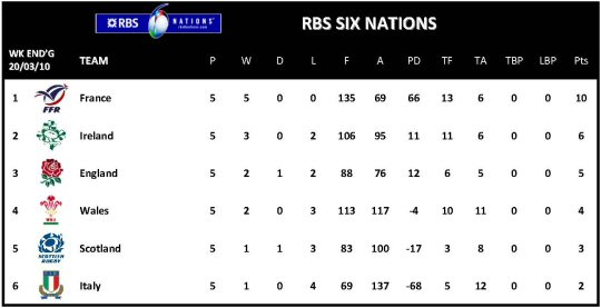6 Nations Final Table