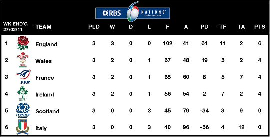 Rbs six nations rugby union tournament for League table 6 nations