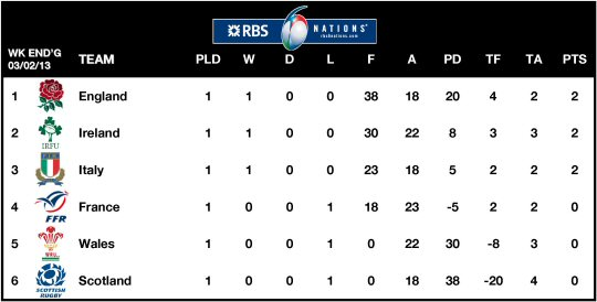 RBS Six Nations 2013 Table Week 1