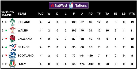 6Ns Table Week 4