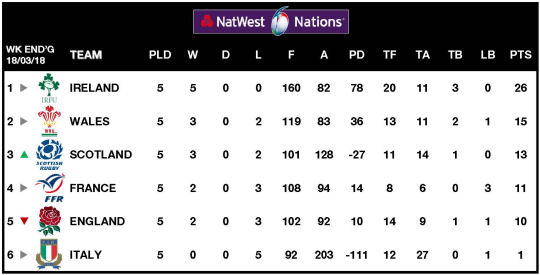 6Ns Table Week 5