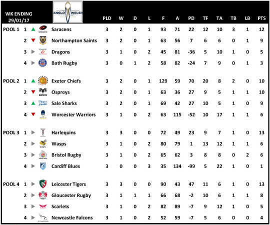 Anglo Welsh Cup Table Week 3