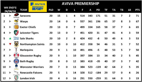 Aviva Premiership 2015...
