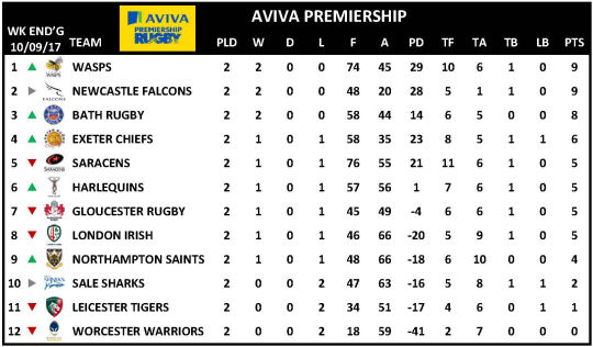 Aviva Premiership Week 2