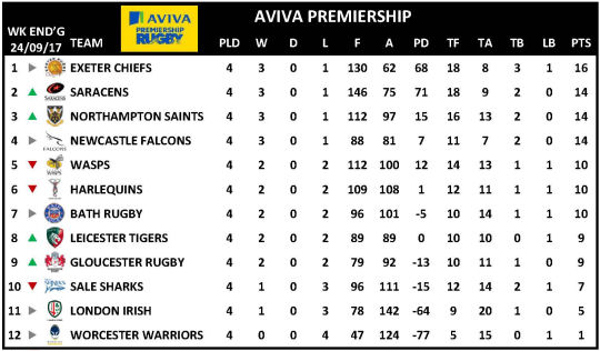 Aviva Premiership Week 4