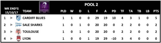Challenge Cup Round 1 Pool 2