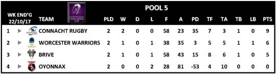 Challenge Cup Round 2 Pool 5