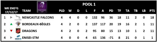Challenge Cup Round 4 Pool 1
