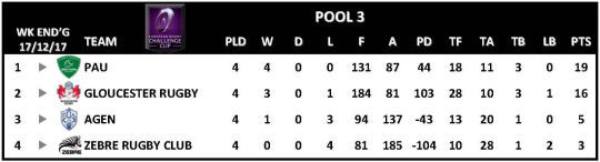 Challenge Cup Round 4 Pool 3