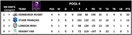 Challenge Cup Round 4 Pool 4