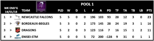 Challenge Cup Round 5 Pool 1