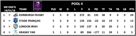 Challenge Cup Round 5 Pool 4