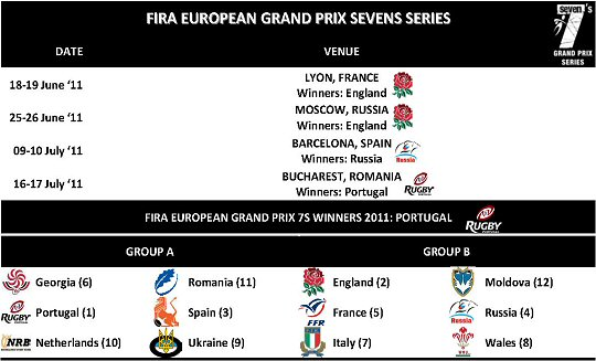 FIRA European Grand Prix Sevens Series