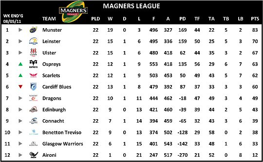 Magners League Table 2010-11