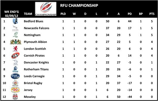 RFU Championship Table Week 1