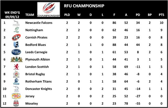 RFU Championship Table Week 2