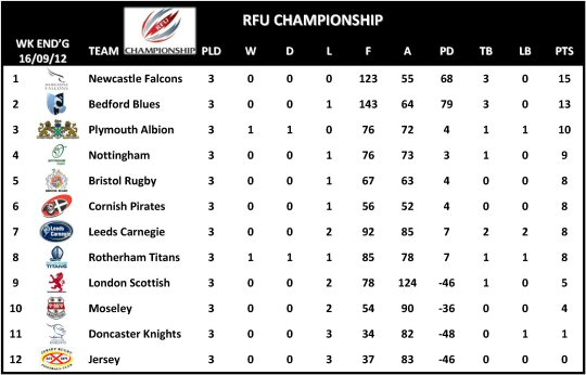 RFU Championship Table Week 3