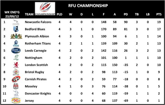 RFU Championship Table Week 4