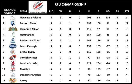RFU Championship Table Week 5