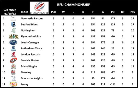 RFU Championship Table Week 6