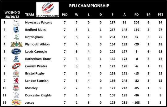 RFU Championship Table Week 7