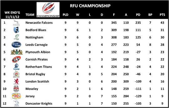 RFU Championship Week 9 Table