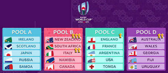 RWC 2019 Final Pool Draw
