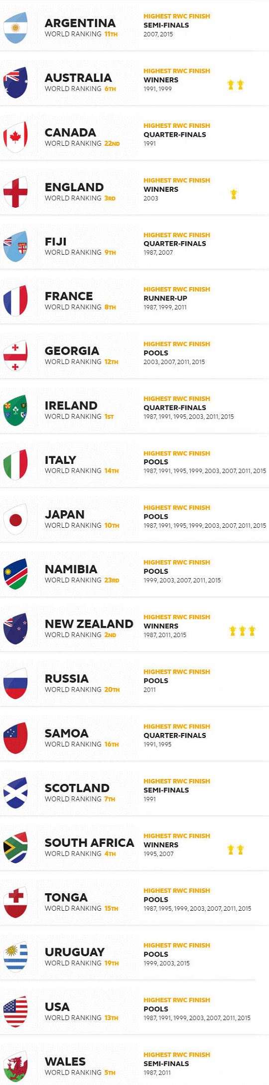 RWC 2019 Teams
