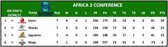 Super Rugby Table Africa 2