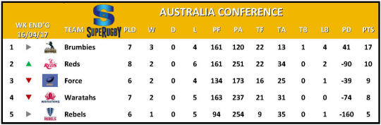 Super Rugby Table Australia