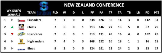 Super Rugby Table New Zealand