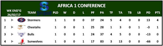 Super Rugby Table Week 1 Africa 1