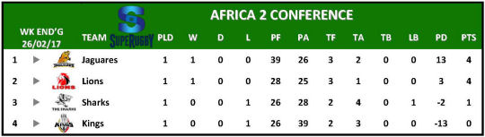 Super Rugby Table Week 1 Africa 2