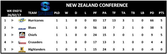Super Rugby Table Week 1 New Zealand