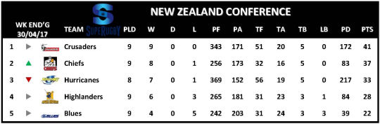 Super Rugby Table Week 10 New Zealand