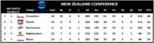 Super Rugby Table Week 11 New Zealand