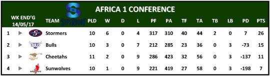 Super Rugby Table Week 12 Africa 1
