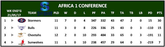 Super Rugby Table Week 13 Africa 1