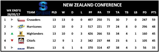 Super Rugby Table Week 14 New Zealand