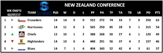 Super Rugby Table Week 15 New Zealand