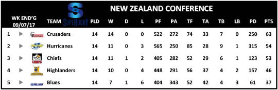 Super Rugby Table Week 16 New Zealand