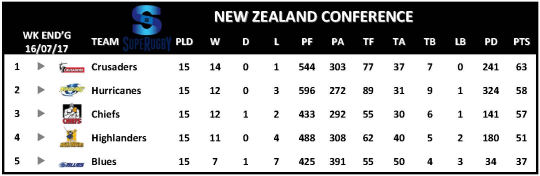 Super Rugby Table Week 17 New Zealand