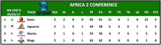 Super Rugby Table Week 2 Africa 2
