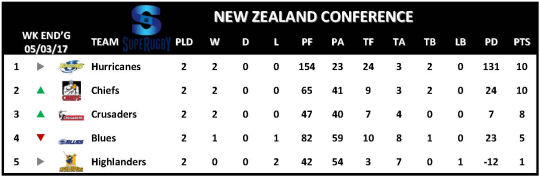 Super Rugby Table Week 2 New Zealand