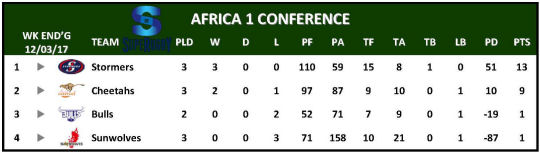 Super Rugby Table Week 3 Africa 1