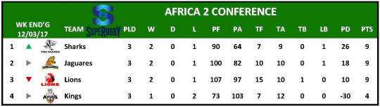 Super Rugby Table Week 3 Africa 2