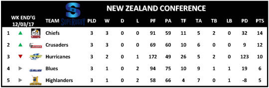 Super Rugby Table Week 3 New Zealand